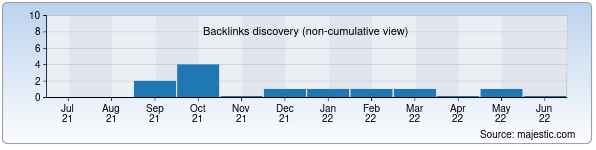 Referring Domains Discovery Chart from Majestic SEO for avtor.uz
