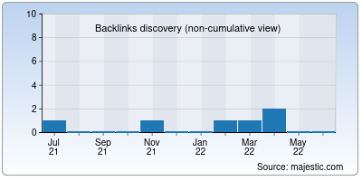 backlinks of awesome.app