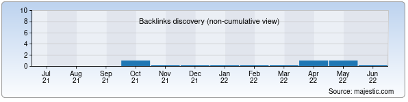 Referring Domains Discovery Chart from Majestic SEO for axelon.uz