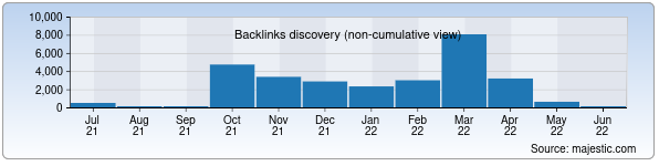 Referring Domains Discovery Chart from Majestic SEO for axoft.uz