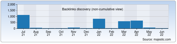 Referring Domains Discovery Chart from Majestic SEO for ayol.uz