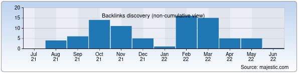 Referring Domains Discovery Chart from Majestic SEO for ayolbaxti.uz