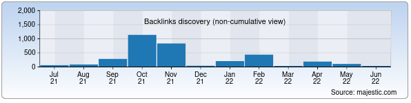 Referring Domains Discovery Chart from Majestic SEO for azamat.uz