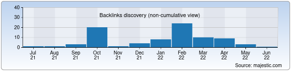 Referring Domains Discovery Chart from Majestic SEO for aziatp.uz