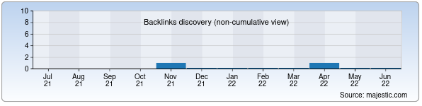 Referring Domains Discovery Chart from Majestic SEO for aziurashidov.uz