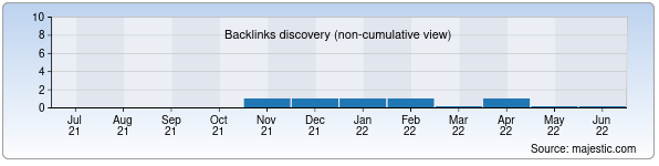 Referring Domains Discovery Chart from Majestic SEO for aziya-tong.uz