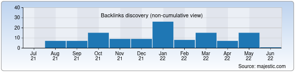 Referring Domains Discovery Chart from Majestic SEO for azr-textile.uz
