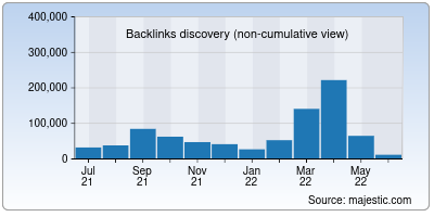 backlinks of b2bmarketing.net