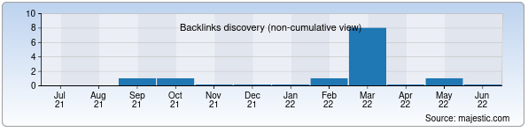 Referring Domains Discovery Chart from Majestic SEO for babos.uz