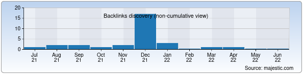 Referring Domains Discovery Chart from Majestic SEO for background.uz