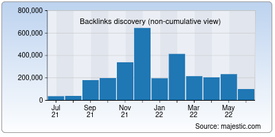 backlinks of bajajfinservmarkets.in