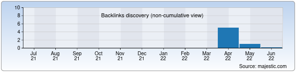 Referring Domains Discovery Chart from Majestic SEO for balans.uz