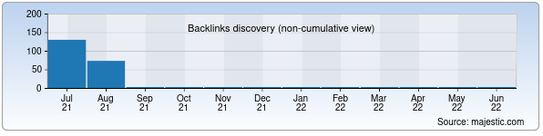 Referring Domains Discovery Chart from Majestic SEO for bam.uz