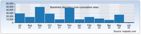 Referring Domains Discovery Chart from Majestic SEO for bank.uz