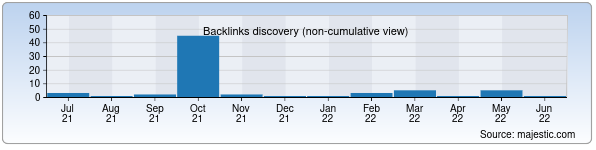 Referring Domains Discovery Chart from Majestic SEO for banknews.uz