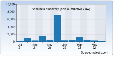backlinks of barclays.in