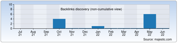 Referring Domains Discovery Chart from Majestic SEO for barkamol.uz