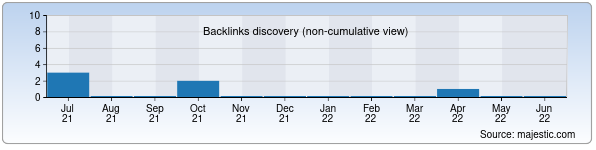 Referring Domains Discovery Chart from Majestic SEO for bashmachok.uz