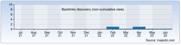 Referring Domains Discovery Chart from Majestic SEO for baslaw.uz