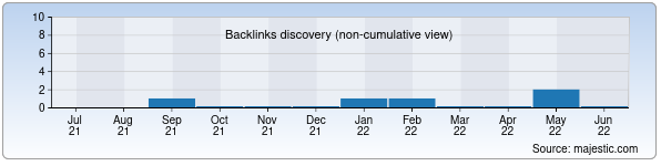 Referring Domains Discovery Chart from Majestic SEO for bauramix.uz