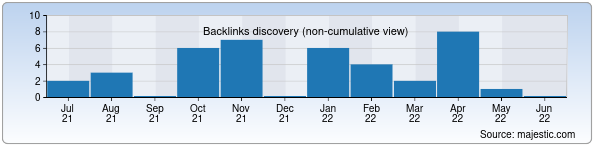 Referring Domains Discovery Chart from Majestic SEO for bcc.com.uz