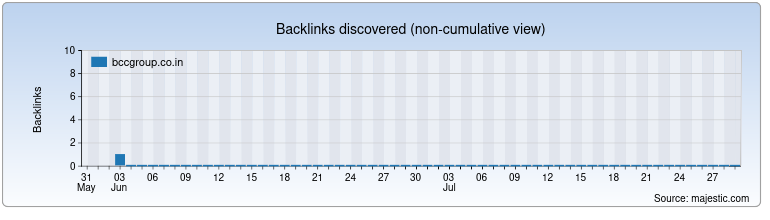 bccgroup.co.in Backlink History Chart