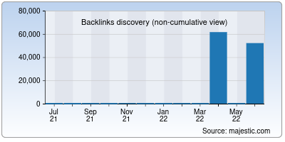 backlinks of bcoin.io