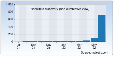 backlinks of bdmeter.info
