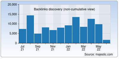 backlinks of beam.to
