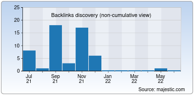 backlinks of beautme.net