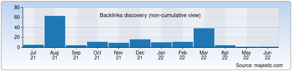 Referring Domains Discovery Chart from Majestic SEO for beautybox.uz