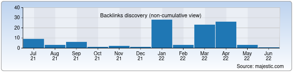 Referring Domains Discovery Chart from Majestic SEO for beka.uz