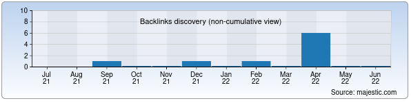 Referring Domains Discovery Chart from Majestic SEO for bekajon.uz