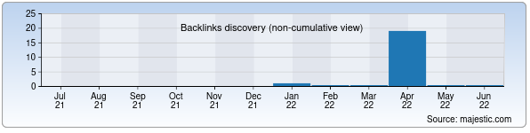 Referring Domains Discovery Chart from Majestic SEO for bektemir.uz