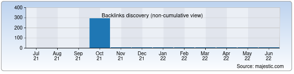 Referring Domains Discovery Chart from Majestic SEO for bellashuv.zn.uz