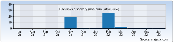 Referring Domains Discovery Chart from Majestic SEO for benkovci.uz