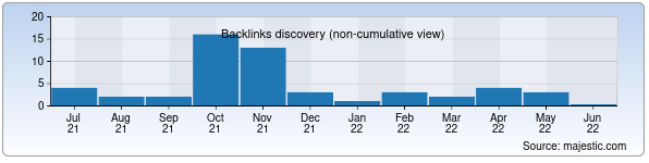 Referring Domains Discovery Chart from Majestic SEO for bepul.uz