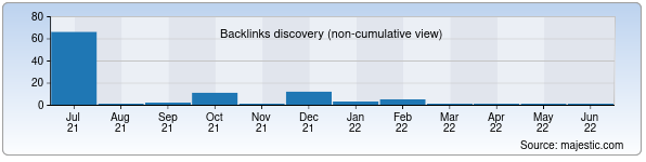 Referring Domains Discovery Chart from Majestic SEO for beruni.uz