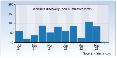 backlinks of bestmicroovens.in