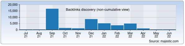 Referring Domains Discovery Chart from Majestic SEO for bestmusic.uz