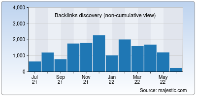 backlinks of betapage.co
