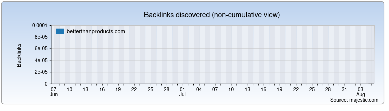 betterthanproducts.com Backlink History Chart