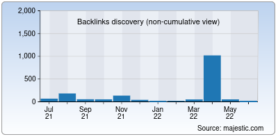 backlinks of bharathvision.in