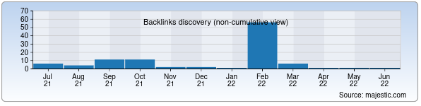 Referring Domains Discovery Chart from Majestic SEO for bibles.uz