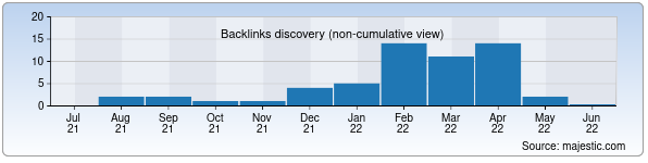 Referring Domains Discovery Chart from Majestic SEO for bielektro.uz
