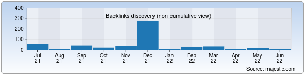 Referring Domains Discovery Chart from Majestic SEO for biker.uz