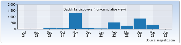 Referring Domains Discovery Chart from Majestic SEO for bilim.stat.uz
