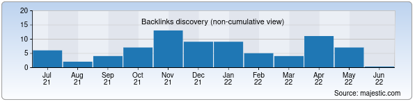 Referring Domains Discovery Chart from Majestic SEO for bilimdon.uz