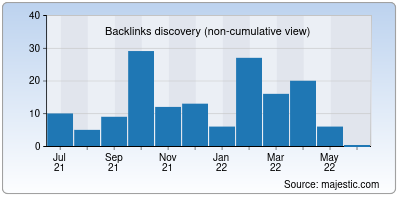 backlinks of bio-conseil.net