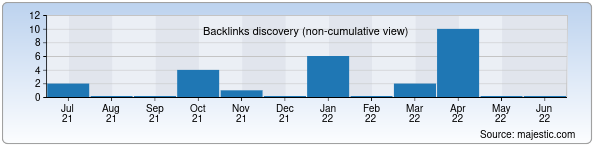 Referring Domains Discovery Chart from Majestic SEO for biotime.uz